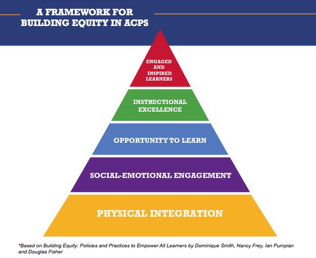 Framework for building equity