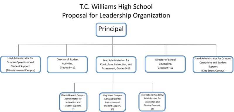 T.C. Williams High School, Proposal for Leadership Organization