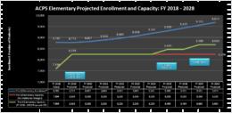 Elememtary school capacity chart 2017