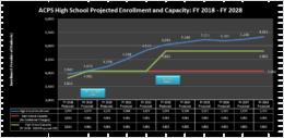 high school capacity 2017
